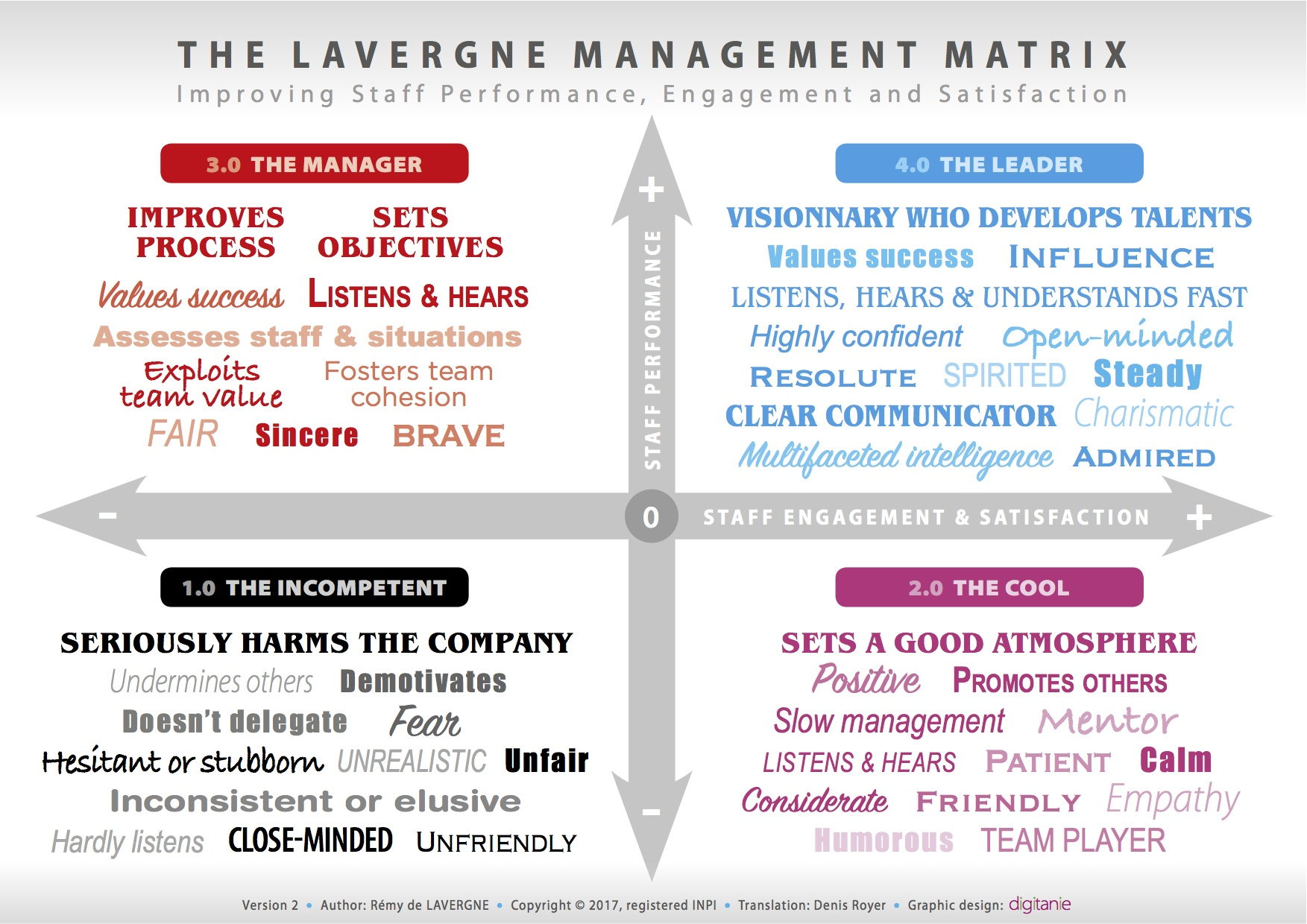 Lavergne Management Matrix English V2