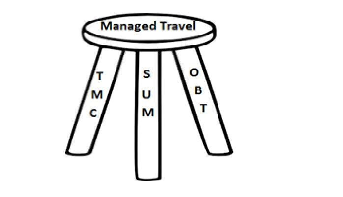 Spend Under Management in Business Travel